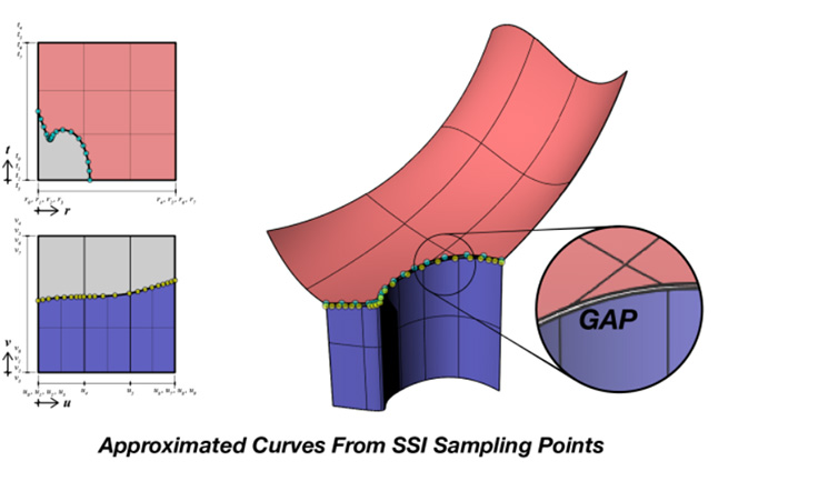 Curves from SSI